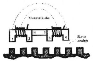 İki Fazlı Lineer Motor Şeması