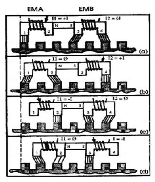 İki Fazlı Lineer Motorunun Hareketi
