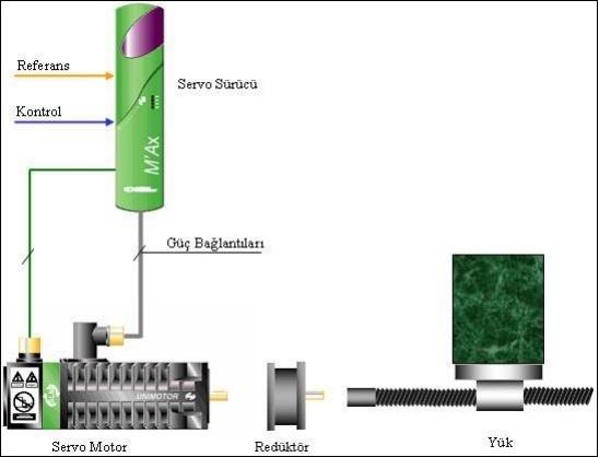 Servo motor ve bağlantıları