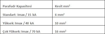 parafudr kapasitesi