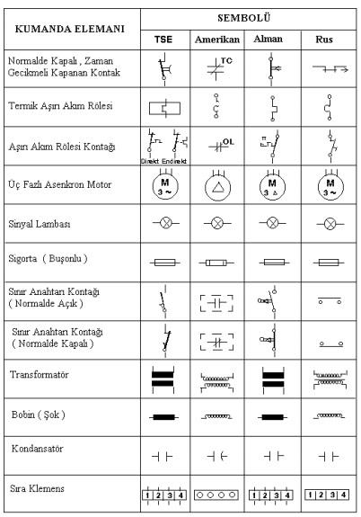 Kumanda ve guc devre elemanları sembolleri 1