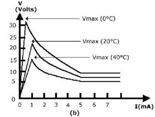 NTC termistör kareskteristik eğrileri