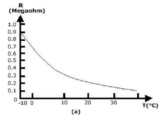 ntc termistore ait karakteristik egrileri