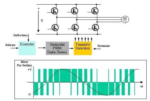 AC motor çalışma şeması