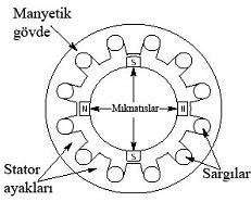 Fırçasız DC motorun prensip şeması