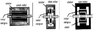 Uzun,disk,çan rotorlu DC servo motorların yapısı