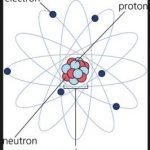 Elektron Nedir