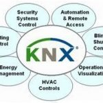 KNX Nedir? KNX Otomasyon Sistemleri