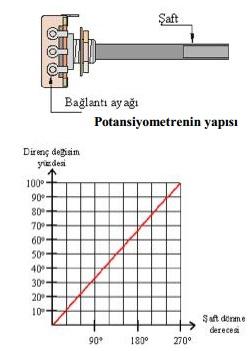 Lineer Potansiyometrede Dönme Açısına Göre Direnç Değişim Yüzdesi