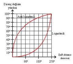 Logaritmik Potansiyometrede Dönme Açısına Göre Direnç Değişim Yüzdesi