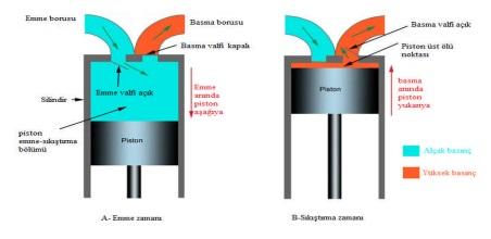 pistonlu kompresor