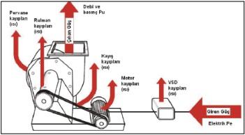 VSD, Motor ve Kayış-Kasnak Tahrikli Bir Fan Sistemi