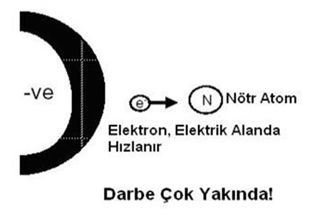 elektronun hizlanmasi