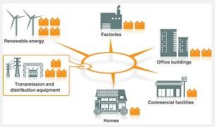 enerji-depolama-sistemleri