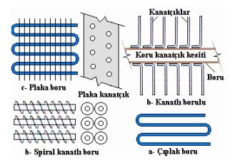 evaporator cesitleri