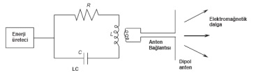 Elektromanyetik Dalga Üreteci