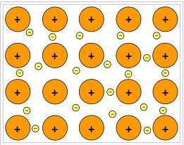 Metalik Bağ: Pozitif Atom Çekirdeklerinden ve Çevresindeki Serbest Elektronlardan Meydana Gelir