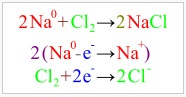 NaCl Kimyasal denklemi