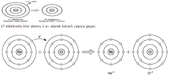 sodyum ve klor atomlarinin arasinda iyonik bag olusumu