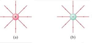 + ve – Yüklü Cisimlerde Elektrik Alan Çizgilerinin Yönleri