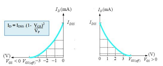 N Kanal ve P kanal JFET Transfer karakteristikleri