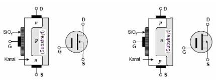 a ve b: N kanal ve P kanal DE-MOSFET'in yapısı ve sembolü
