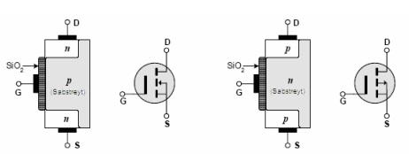 a ve b: N kanallı ve P kanallı E-MOSFET'in yapısı ve sembolü