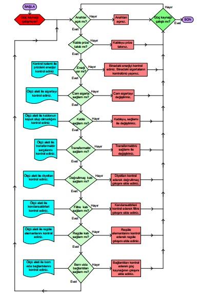 Akış diyagramı ile güç kaynağı arızasının tespiti