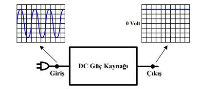 dc-guc-kaynaginin-normal-giris-ve-cikis-gerilimlerinin-osilaskop-goruntusu