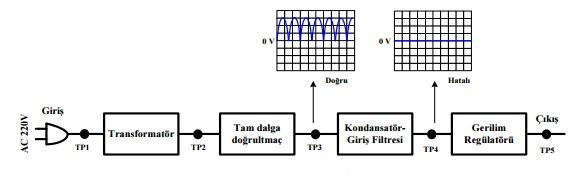 İkiye bölme metodu ile sinyal takibi