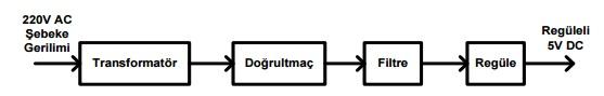Regüleli güç kaynağı sisteminin blok diyagramı