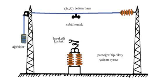 Şalt sahasında kullanılan çelik özlü alüminyum iletken baralar