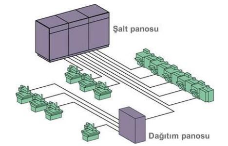 cok-merkezli-dagitim-sistemi
