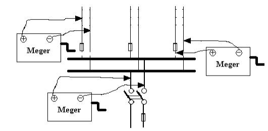 Meger ile iletkenler arası yalıtkanlık direncinin ölçülmesi