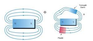 Manyetik akı