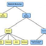 Elektrik Motorları Çeşitleri