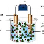 Elektroliz Nedir?