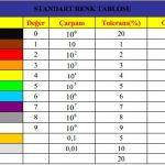 Kondansatör ve Direnç Renk Kodları