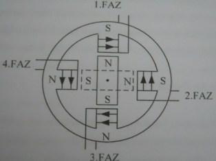 sabit mıknatıslı adım motor yapısı