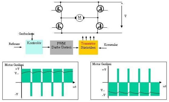 DC servo motor sürücü çalışma prensibi