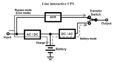 Line-Interactive güç kaynakları