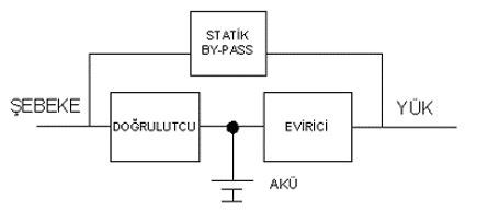 Statik UPS