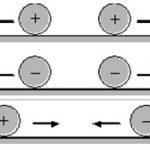 Elektrostatik Nedir?