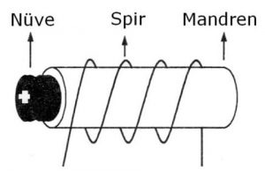 Bobin yapısı