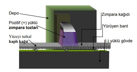 Zımpara kâğıdı üretiminde statik elektriğin kullanımı