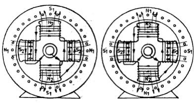 Senkron motorun çalışma prensibi