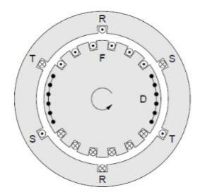 Silindirik rotorlu senkron makine