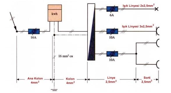 Bir tesisat üzerinde yer alan ana kolon, kolon, linye ve sorti hatlarının gösterilişi