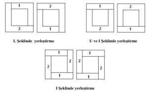 Çekirdek tipi nüvenin hazırlanış şekilleri