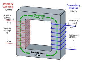 Transformatörlerin genel prensip şeması